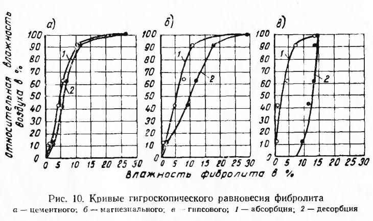 Рис. 10. Кривые гигроскопического равновесия фибролита