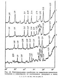 Рис. 10. Рентгенограммы газобетона на известково-цементном вяжущем