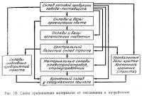 Рис. 10. Схема продвижения материалов от поставщика к потребителю