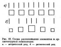 Рис. 10. Схема расположения элементов в архитектурной композиции