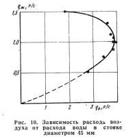 Рис. 10. Зависимость расхода воздуха от расхода воды в стояке диаметром 45 мм