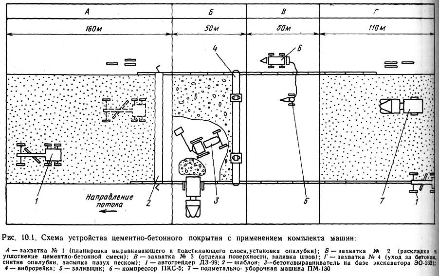 Рис. 10.1. Схема устройства цементно-бетонного покрытия с применением комплекта машин
