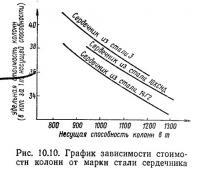 Рис. 10.10. График зависимости стоимости колонн от марки стали сердечника