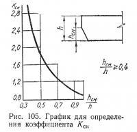 Рис. 105. График для определения коэффициента Кск