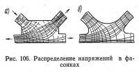 Рис. 106. Распределение напряжений в фасонках