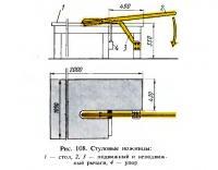 Рис. 108. Стуловые ножницы
