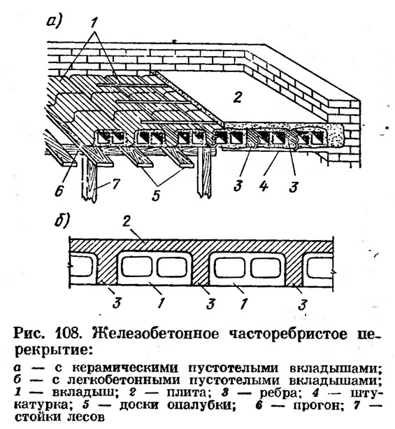 Типы ребристых железобетонных плит очаковском заводе жби