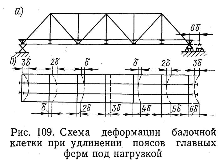 Схема деформации балочной
