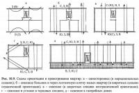 Рис. 10.9. Схемы ориентации и проветривания квартир