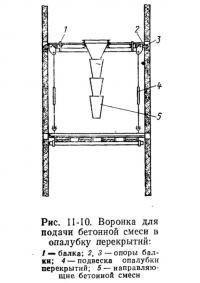 Рис. 11-10. Воронка для подачи бетонной смеси в опалубку перекрытий