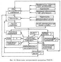 Рис. 11. Блок-схема интерактивной программы PNEUS