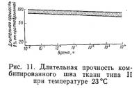 Рис. 11. Длительная прочность комбинированного шва ткани типа II