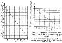 Рис. 11. Графики снижения давления пара по ступенчатому режиму