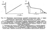 Рис. 1.1. Изменения энергетических уровней материальных сред