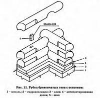 Рис. 11. Рубка бревенчатых стен с остатком