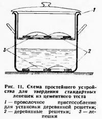 Рис. 11. Схема простейшего устройства для твердения стандартных лепешек