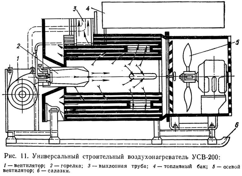 Рис. 11. Универсальный строительный воздухонагреватель УСВ-200