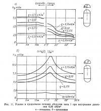 Рис. 11. Усилия в продольном сечении оболочки типа 1 при внутреннем давлении