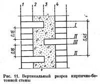 Рис. 11. Вертикальный разрез кирпично-бетонной стены