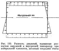 Рис. 110. Разность давлений, вызванная разностью наружной и внутренней температур