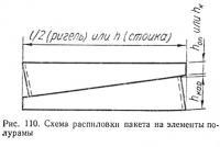 Рис. 110. Схема распиловки пакета на элементы полурамы
