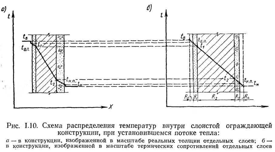 Рис. 1.10. Схема распределения температур внутри слоистой ограждающей конструкции
