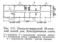 Рис. 1.11. Панельно-каркасный 18-этажный жилой дом. Конструктивная схема