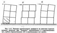 Рис. 1.11. Реакция вертикальных диафрагм на действие горизонтальных нагрузок
