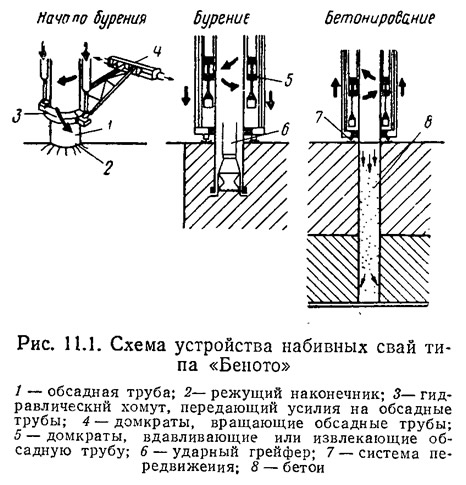 Рис. 11.1. Схема устройства набивных свай типа «Беното»