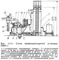 Рис. 11.11. Схема пневмотранспортной установки ПБМ-1