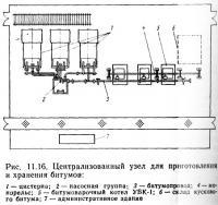 Рис. 11.16. Централизованный узел для приготовления и хранения битумов