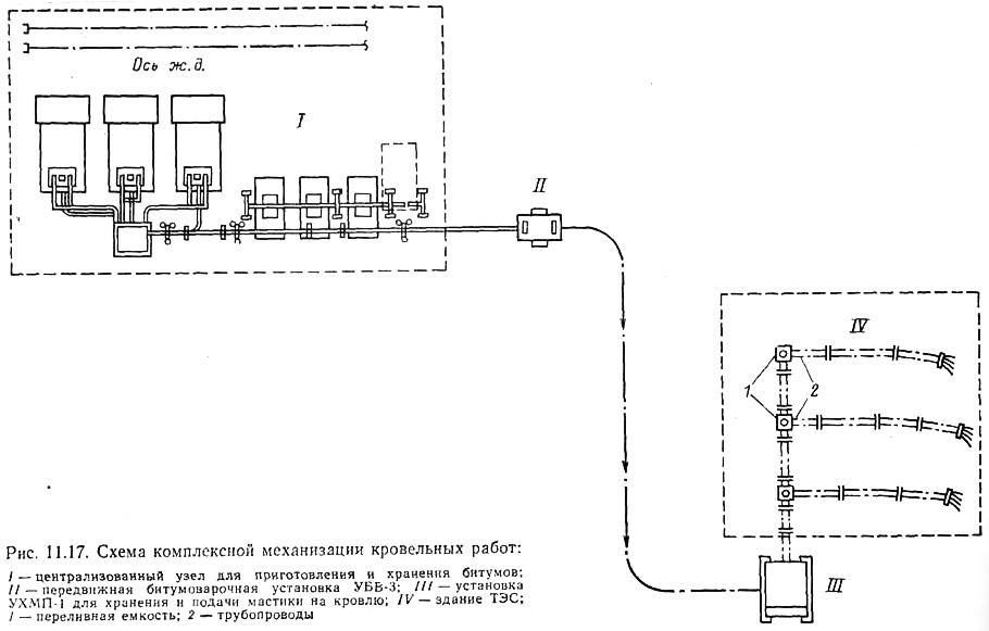 Схема комплексной механизации