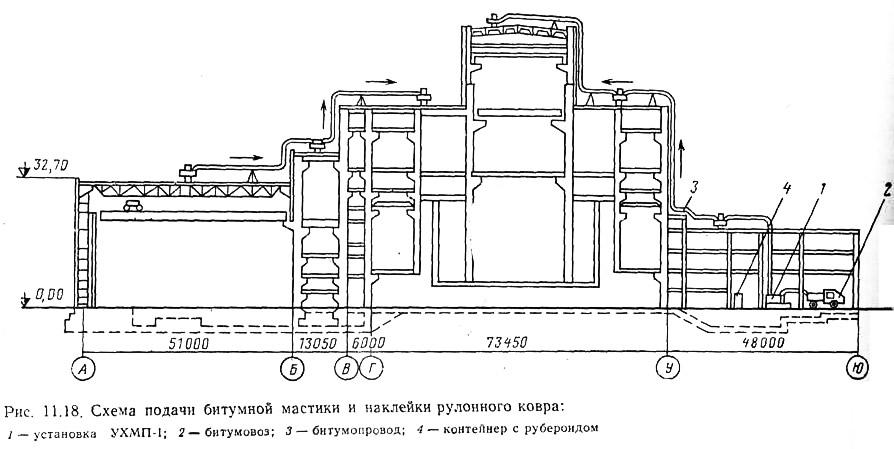 Схема подачи битумной мастики