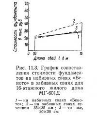 Рис. 11.3. График сопоставления стоимости фундаментов на набивных сваях «Беното»