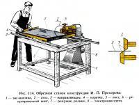 Рис. 114. Обрезной станок конструкции И. П. Прохорова