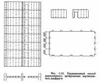 Рис. 1.14. Традиционный способ равномерного армирования вертикальных диафрагм