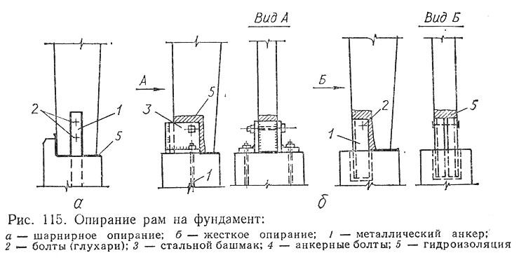 Рис. 115. Опирание рам на фундамент