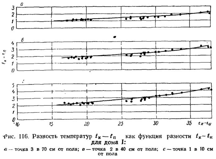 Рис. 116. Разность температур