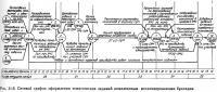 Рис. 11.6. Сетевой график оформления тематических заданий комплексным механизированным бригадам