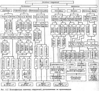 Рис. 11.7. Классификация земляных сооружений, расположенных на промплощадке