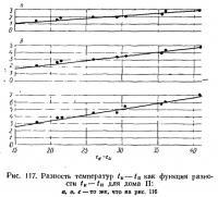 Рис. 117. Разность температур
