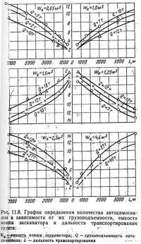 Рис. 11.8. График определения количества автосамосвалов