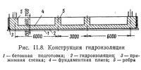 Рис. 11.8. Конструкция гидроизоляции