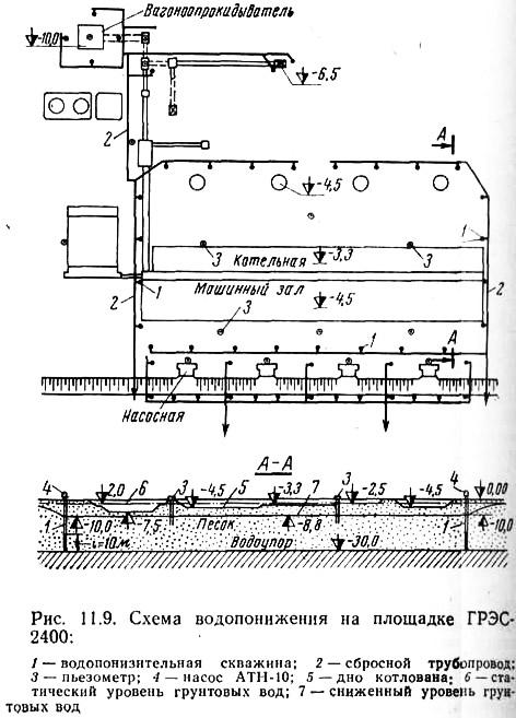 Схема водопонижения на