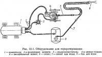 Рис. 12-1. Оборудование для торкретирования