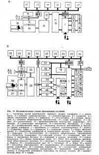 Рис. 12. Функциональные схемы организации гостиниц