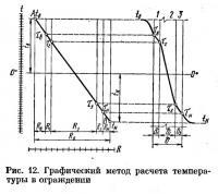 Рис. 12. Графический метод расчета температуры в ограждении