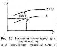 Рис. 1.2. Изолинии температур двумерного поля