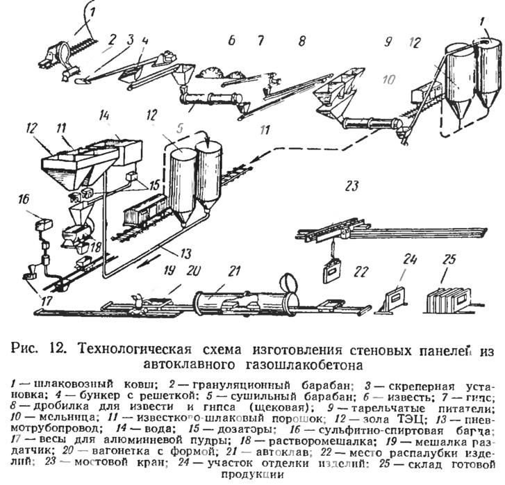Рис. 12. Технологическая схема изготовления стеновых панелей из автоклавного газошлакобетона