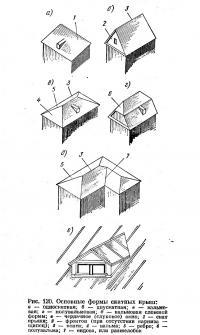 Рис. 120. Основные формы скатных крыш